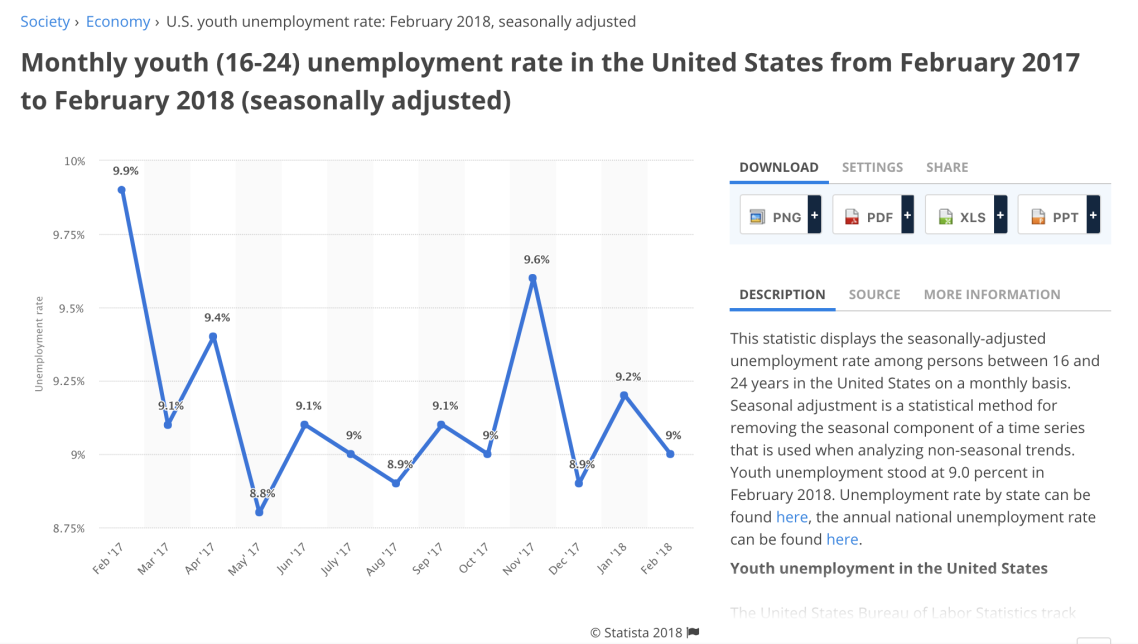 youth unemployment US